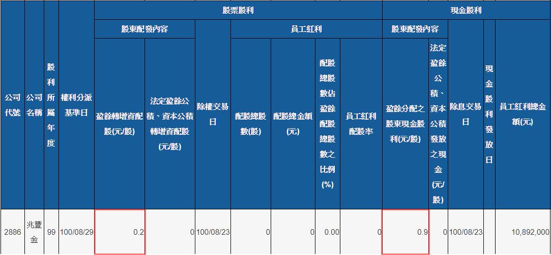 股利政策2886 (1)